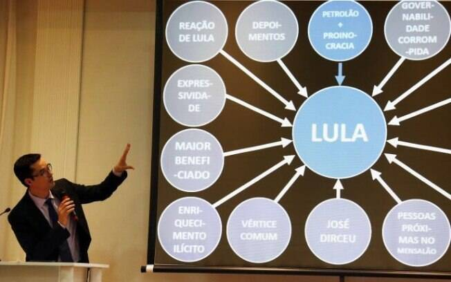 Deltan Dallagnol apontando para powerpoint de Lula